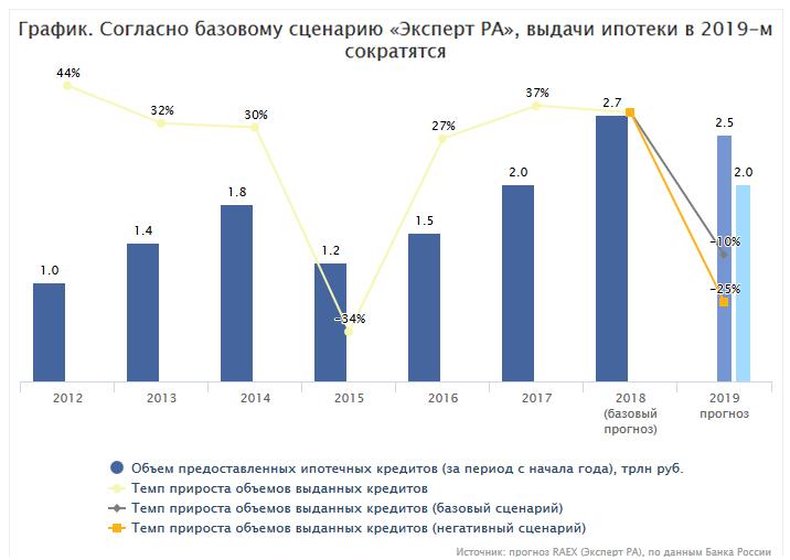 объем выданных ипотечных кредитов 2020 россельхозбанк кредиты рассмотрение