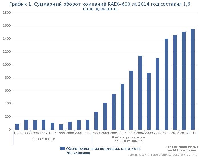 500 крупнейших компаний россии 2013 недвижимость в дубае цены